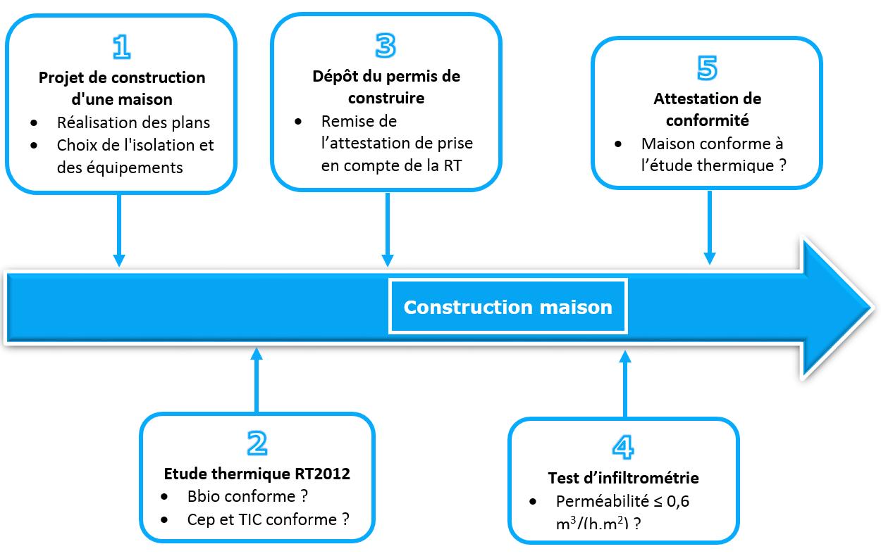 Procédure et étapes de la RT2012